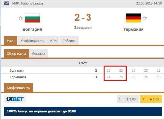 Ставка на волейбольный матч Болгария - Германия по стратегии в93