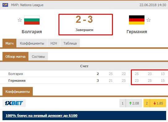Прогруз в линии матча Болгария - Германия после второго периода